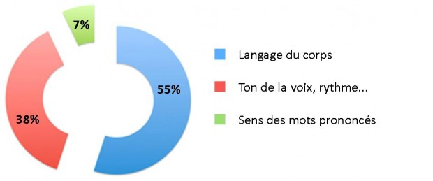 La communication passe par l'image